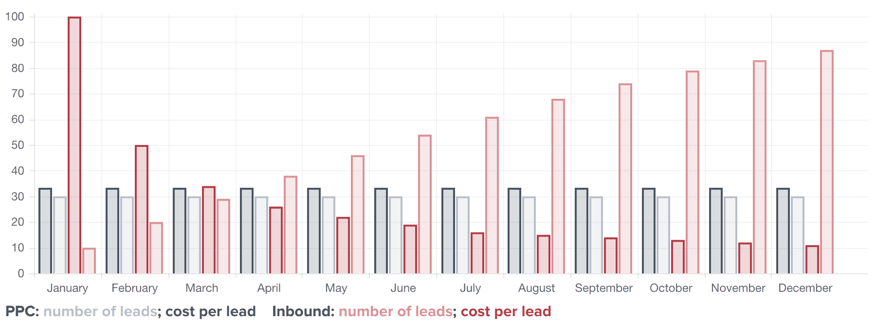 Lead Acquisition Cost: Inbound Marketing vs Pay per Click Advertisement